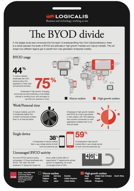 Estudio sobre BYOD llevado a cabo por Logicalis