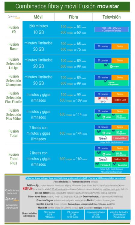 Nuevas Tarifas Movistar Fusion Abril De 2020 Con Datos Ilimitados