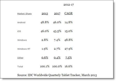 Cuota IDC Tablets