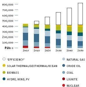 Revolución Energética, Escenario Energético Global