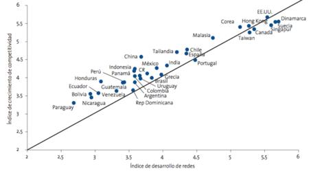 competitividad y desarrollo de las redes