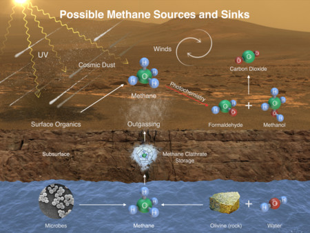 Metano Marte