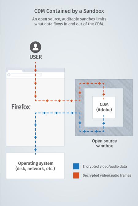 Diagrama describiendo la arquitectura DRM propuesta por Mozilla
