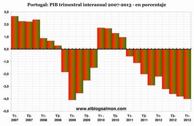 Portugal siembra el miedo y reaviva el fantasma de la crisis en Europa