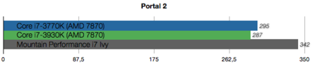Mountain Performance i7-Ivy benchmarks
