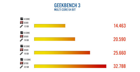 datos geekbench multi core