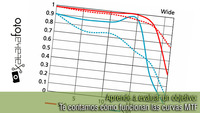 Aprende a evaluar un objetivo: Te contamos cómo funcionan las curvas MTF (I)