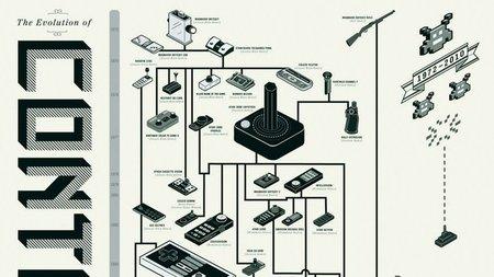 Imagen de la semana: descomunal árbol genealógico de controladores sobre videojuegos