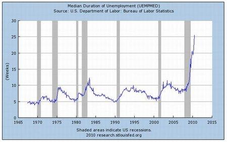 El problema no es la deuda sino el desempleo