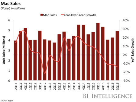 Bii Apple Mac Sales Q3