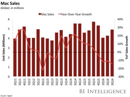 Bii Apple Mac Sales Q3