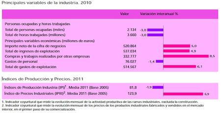El sector industrial en España ¿seguro que no podemos hacer nada aquí?