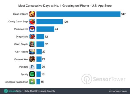 Días en el Top de ingresos móviles