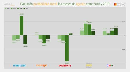Evolucion Portabilidad Movil Los Meses De Agosto Entre 2016 Y 2019