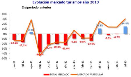 El mercado de turismos en julio crece un 14,8%, el mejor dato mensual desde 2010