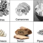 Solución a la adivinanza: el alimento con más proteínas que la carne de vaca es el seitán