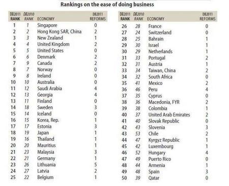 El mejor país para iniciar un negocio - Doing Business 2011
