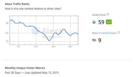 Datos de Craiglist según Alexa