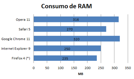 Consumo de RAM