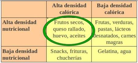 Los mejores alimentos para engordar con salud