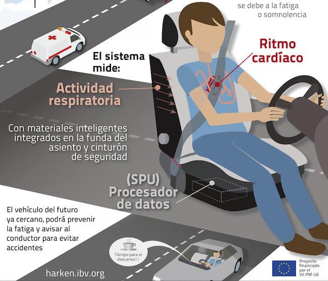 El cinturón puede ser el encargado de decirte si tienes que tomar un descanso conduciendo