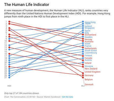 Human Life Indicator Buena