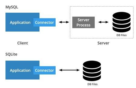 Diagrama de las diferencias entre MySQL y SQLite