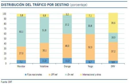 Distribución del tráfico por destino