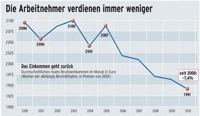 Alemania: los trabajadores ganan cada vez menos