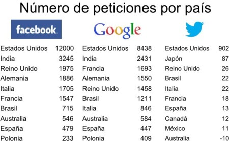 Número de peticiones de información por país