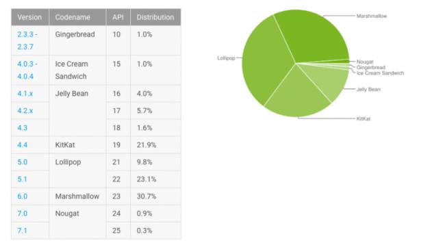 Android distribución versiones febrero 2017