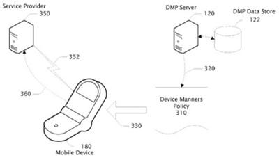Políticas de comportamiento para nuestros dispositivos