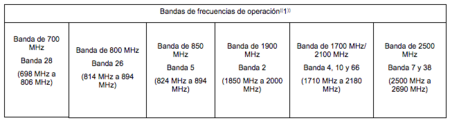 Bandas México