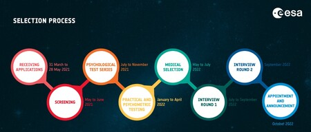 Cronologia Astronauta