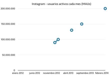 Instagram tiene ya 200 millones de usuarios activos cada mes