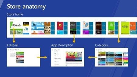 Se desvelan más detalles de la Windows Store, la tienda de aplicaciones de Windows 8