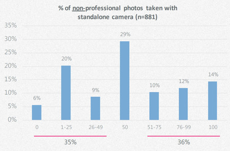 Fotografos Pro Smartphones 2