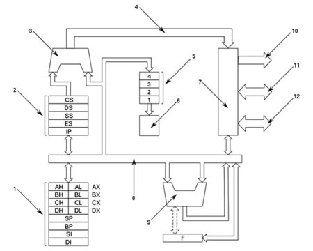 Intel 8086 block diagram