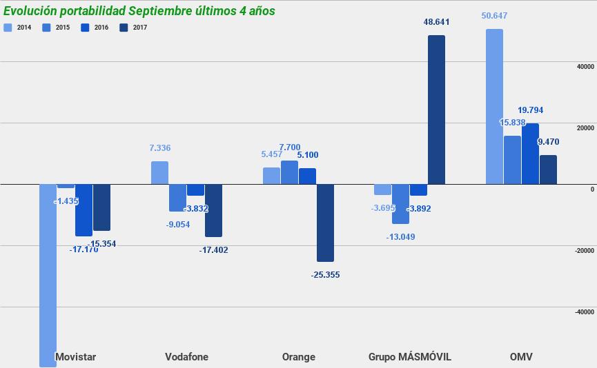 Evolucion Portabilidad Septeimbre Ultimos cuatro Anos