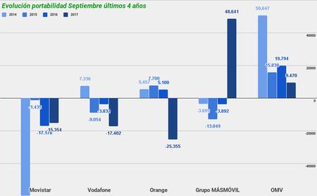 Evolucion Portabilidad Septeimbre Ultimos 4 Anos