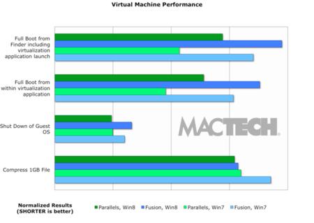 Velocidad de arranque y rendimiento del sistema