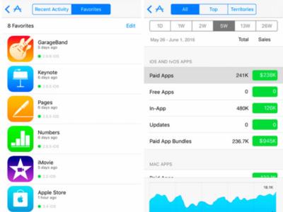 Apple lanza una nueva versión de su aplicación iTunes Connect