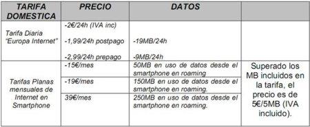 Vodafone Internet Europa roaming