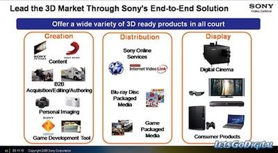 ¿Nuevas réflex de Sony 3D en el horizonte?