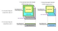 El nuevo CMOS de los smartphones de Sony permitirá grabar vídeo en HDR