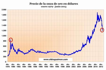 Precio_del_Oro_1979-2013