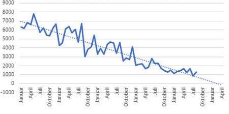 Tendencia de ventas de autos a combustión en Noruega