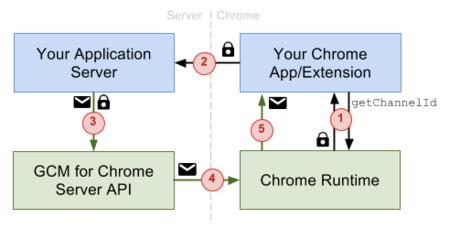 Las notificaciones push llegan a las extensiones de Chrome