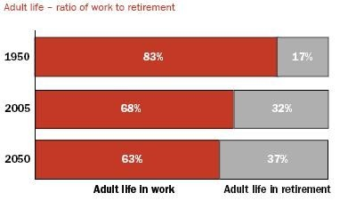 La vida de trabajo vs la de retiro