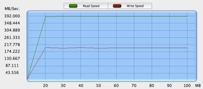 gráfica prueba velocidad